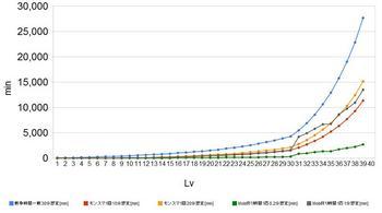 経験値グラフ.jpg